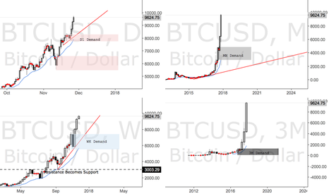 BTCUSD: Clear Demand Zones Being Created on BTCUSD