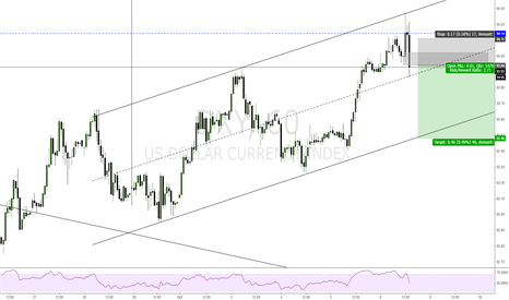 DXY: DXY short in short term