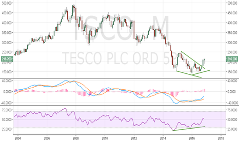 TSCO: Tesco looks set to test monthly 50-MA hurdle