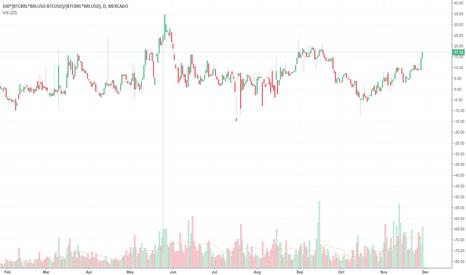 100*(BTCBRL*BRLUSD-BTCUSD)/(BTCBRL*BRLUSD): BTC Arbitrage Opportunity (USD/BRL)