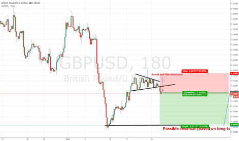 GBPUSD: Short term short.............long term long