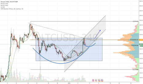 LTCUSD: C&H. Could ride the ascending channel up once over .618
