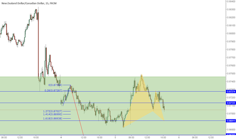 NZDCAD: Buy this BAT