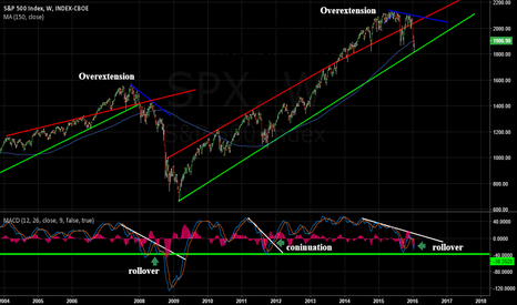SPX: Is this Market Going to Roll like '08 or Run like '11?