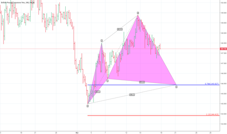 GBPJPY: gbpjpy. cypher