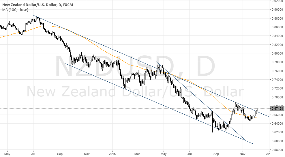 NZD/USD Channel Breakout