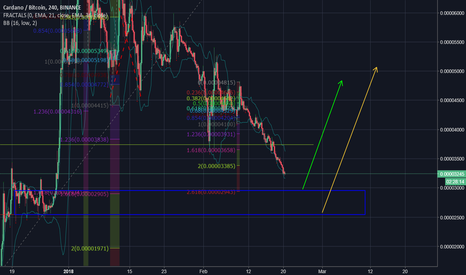 ADABTC: End of Downtrend for ADA