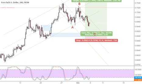 EURUSD: EURUSD uptrending market