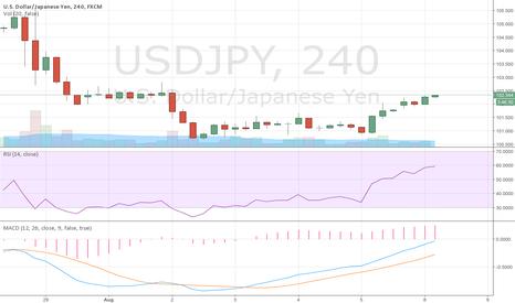 USDJPY: EUR/GBP BULLISH