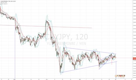 CNYJPY: Fractal CNY/JPY started its wedge breakdown (Nikita FX )