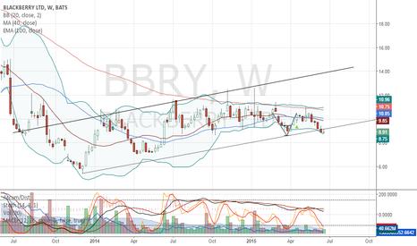 BBRY: BlackBerry Looks Weak on Weekly Chart