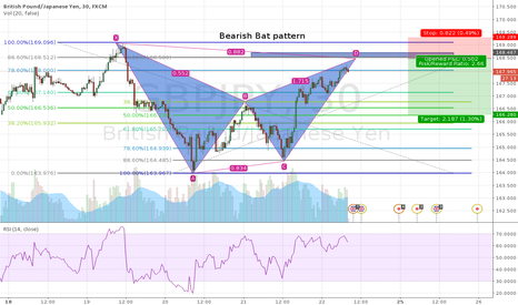 GBPJPY: Bearish Bat pattern 30 min GBP/JPY Nearly completed