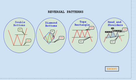 SP1!: REVERSAL PATTERNS