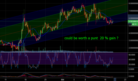 KOREUSD: KORE coin  looking good entry