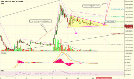 BCHUSD: Repeating Pattern
