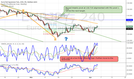EURJPY: EUR/JPY needs to go up! For Now