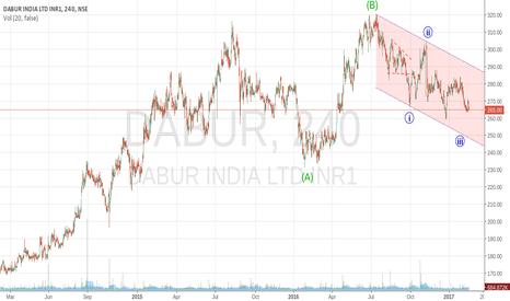 DABUR: Dabur - completing a flat correction ??