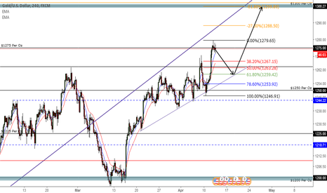 XAUUSD: Gold to $1300.00 but Pullback First