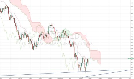 DXY: USD Index - Xu hướng tăng xác nhận