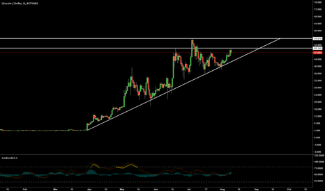 LTCUSD: Great long opportunities coming up for Litecoin $LTC
