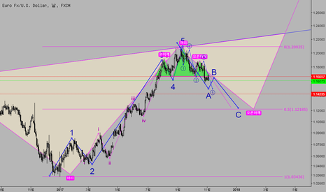 EURUSD: Elliott Wave 분석