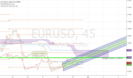 EURUSD: slow day for eur/usd