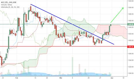 ACC: ACC- BUY  on cloud charts breakout