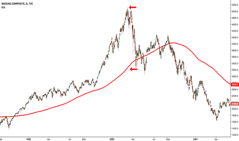 IXIC: Dot Com Bubble and 200-day MA