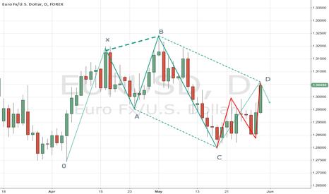 EURUSD: Potential Bearish 5-0 Pattern