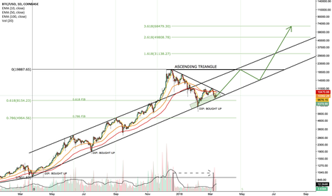 BTCUSD: BTC 20K LATE APRIL