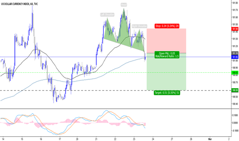 DXY: USD Index sell setup