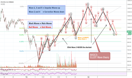 BTCUSD: Philakone is MAD! Know your ELLIOT WAVE-Theory now!