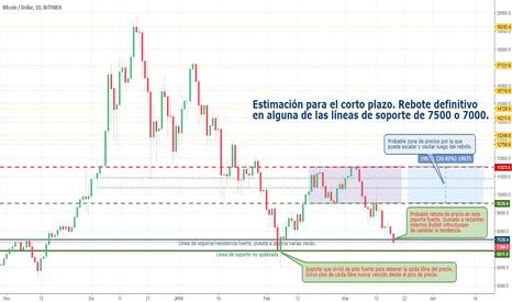 BTCUSD: Estimación BTC/USD a corto plazo