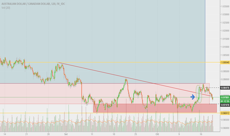 AUDCAD: AUDCAD 2h sell o buy?