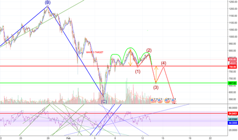 ETHUSD: ETH Classic Head and Shoulders? Initial Target = $660