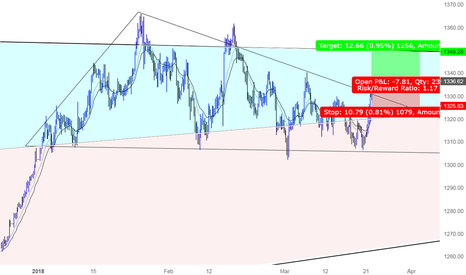 XAUUSD: A great opportunity to Long Gold