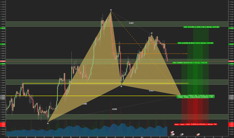 EURCHF: EURCHF: Bullish Gartley Pattern