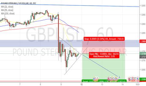 GBPUSD: GBPUSD Short Position (1Hr Timeframe)