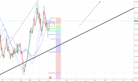 XAUUSD: Look for bullis position on XAUUSD