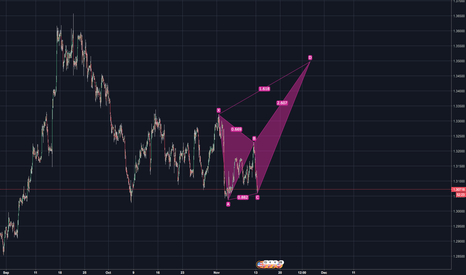 GBPUSD: Bearish Butterfly??
