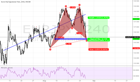 EURJPY: opportunity to long Eur