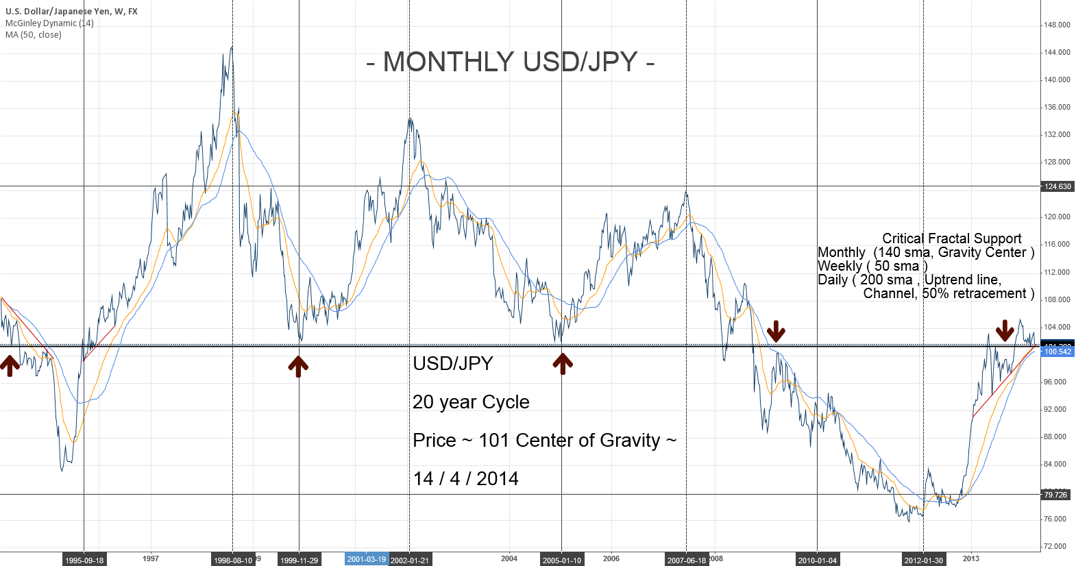 Fractal Support - USD/JPY - monthly view