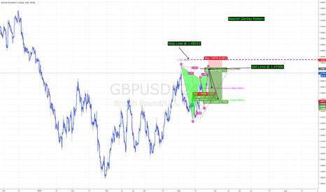GBPUSD: GBPUSD -  260+ pip move / Bearish Gartley