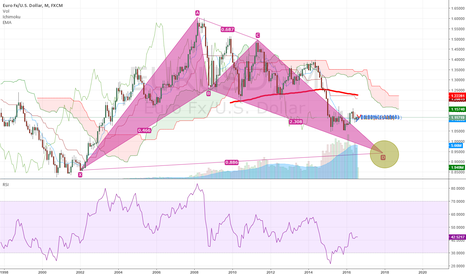 EURUSD: the future of EUR/USD in my point of view ;)