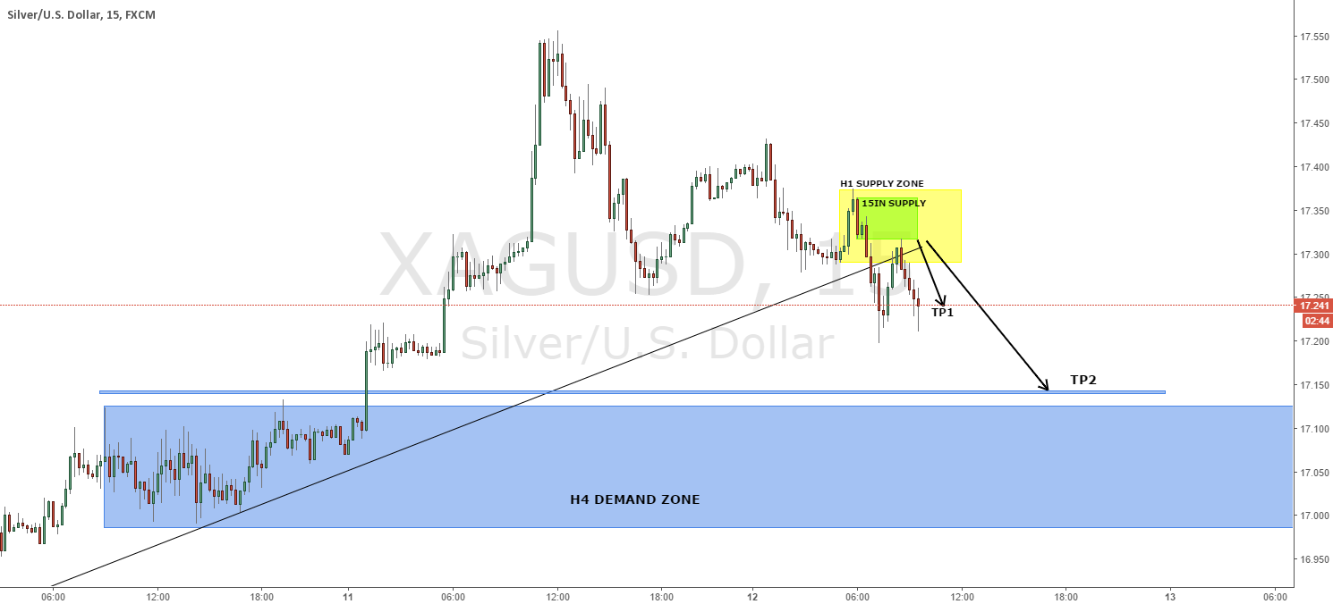 XAGUSD 15min original supply trade UPDATE