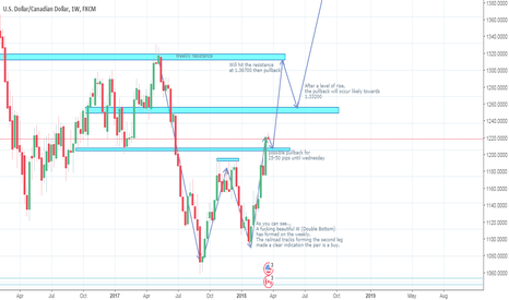 USDCAD: USDCAD long-term analysis