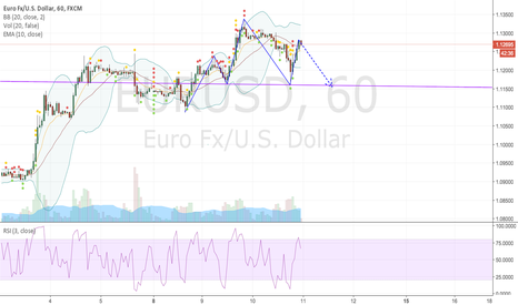 EURUSD: Possible H&S on hourly EURUSD