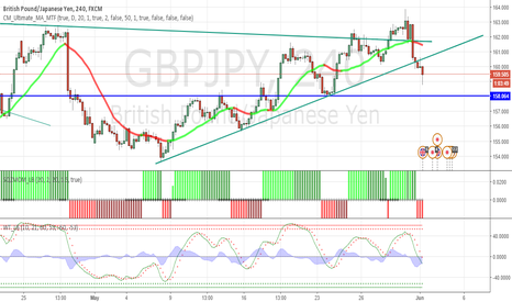 GBPJPY: re test done time to jump in short