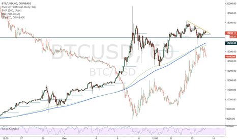 BTCUSD: Im watching for a pop in BTC and correction in ETHBTC