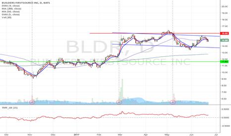 BLDR: BLDR - Long term Upward channel breakdown short setup
